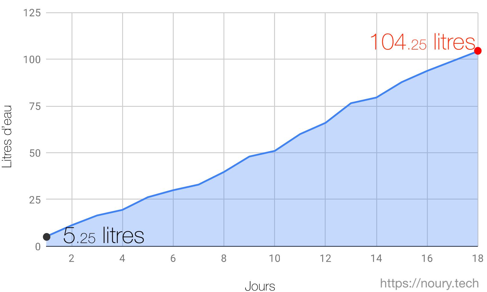 courbe de gaspillage d'eau en douche