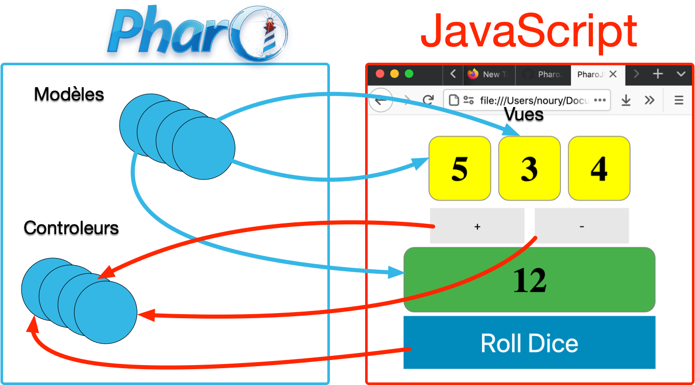 PharoJS MVC pattern example where models and controllers are Pharo objects, and views are JavaScript objects